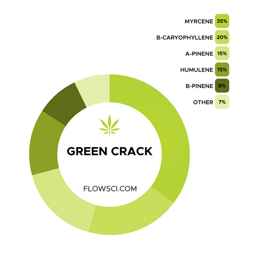 Green Crack Terpene Strain Profiles Flow Sci