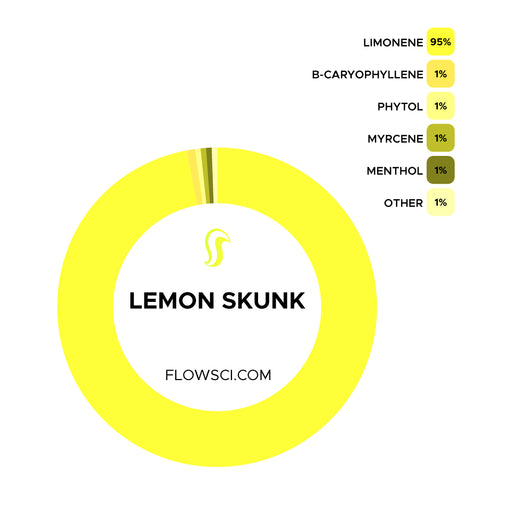 Lemon Skunk Terpene Strain Profiles Flow Sci