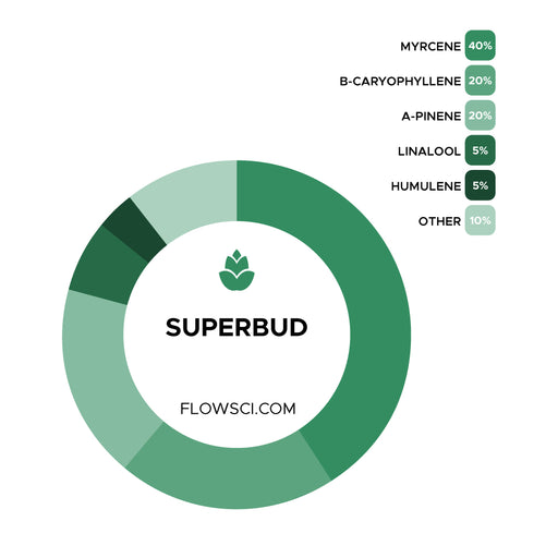 Superbud Terpene Strain Profiles Flow Sci