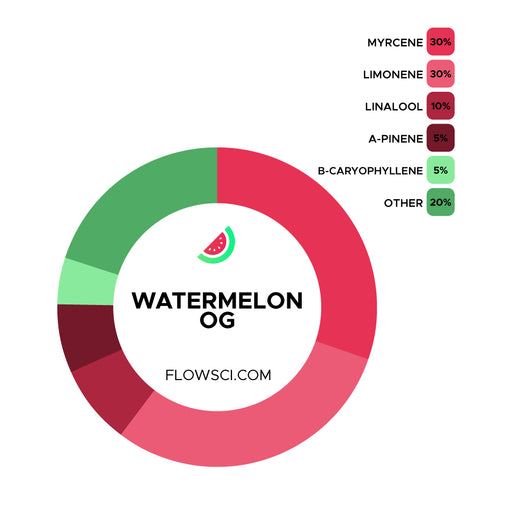 Watermelon OG Terpene Strain Profile