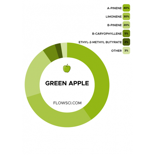 Flow Scientific Green Apple Terpene Blend