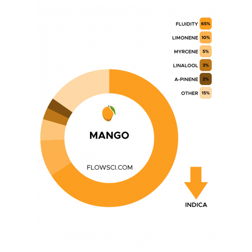 Flow Scientific Mango Terpene Blend
