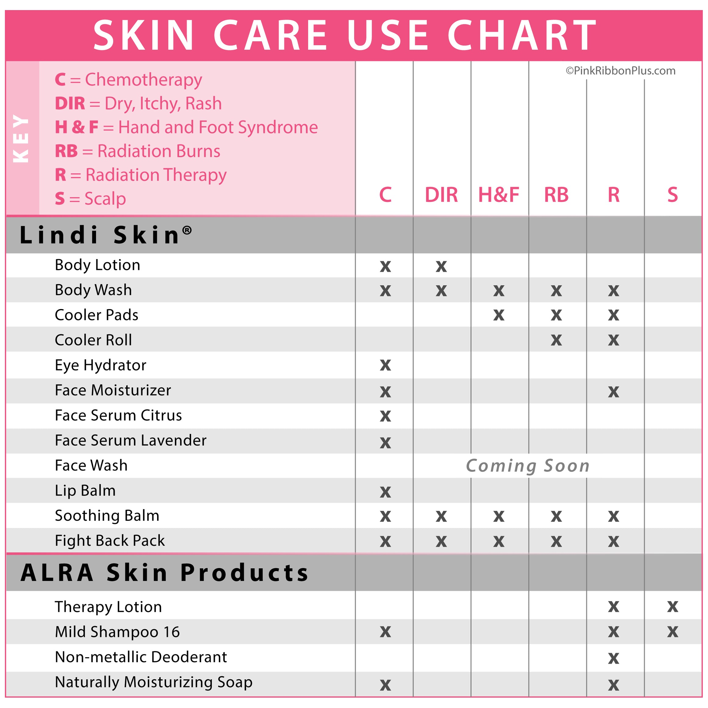 Skin care facts chemotherapy radiation therapy and scalp issues skin care chart nvjuhfo Choice Image