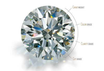 Understanding the 4C's of Diamonds