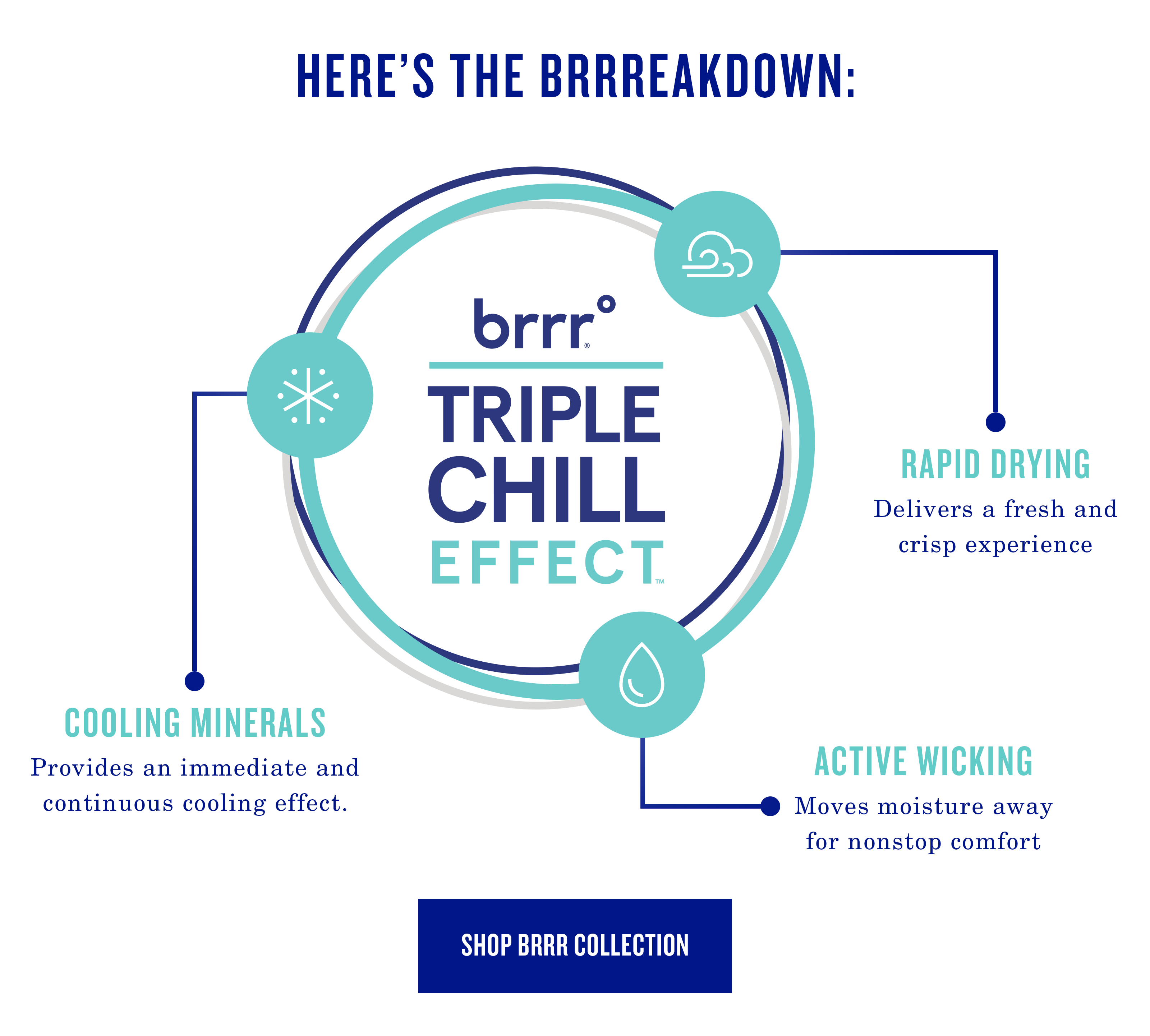 brrr triple chill technology explanation