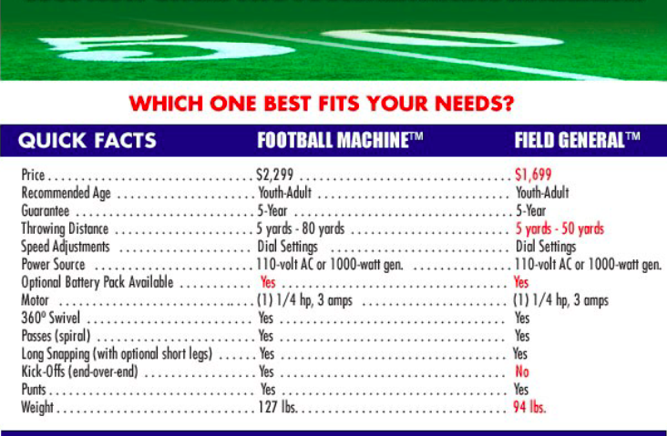 What JUGS Football Machine Fits Your Needs?