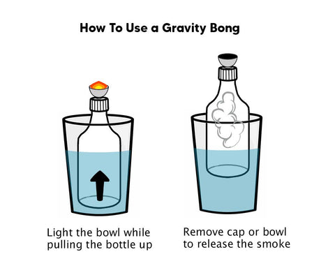 How Does a Gravity Bong Work