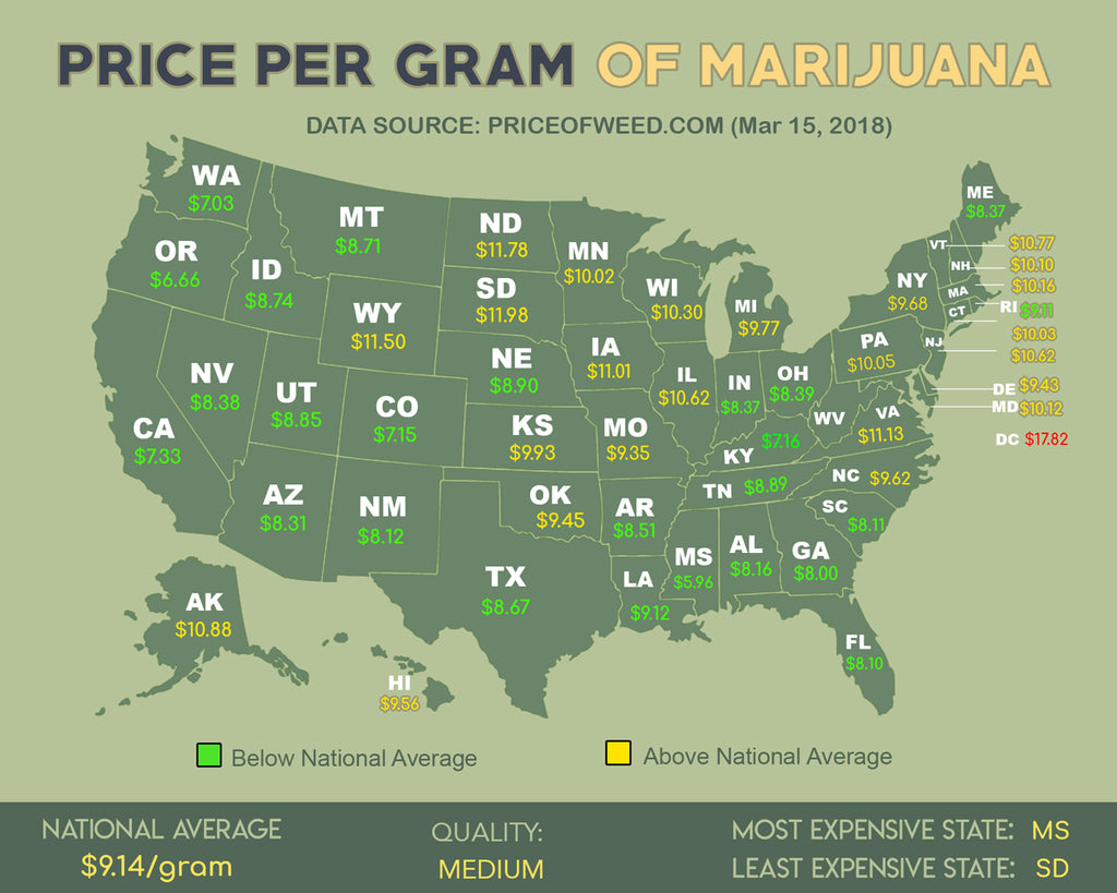 Price per gram of Marijuana