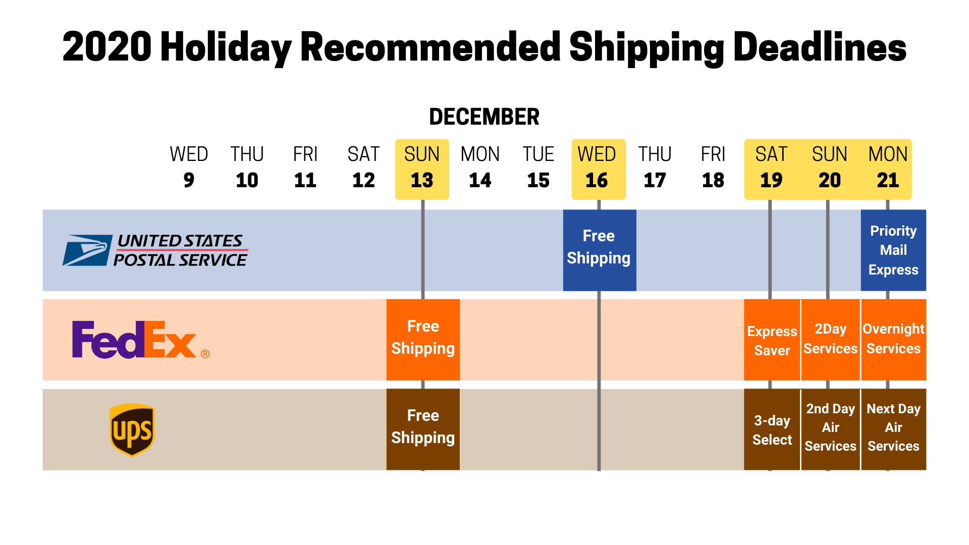 ORDER BY DECEMBER 20 12PM TO RECEIVE BY DECEMBER 25 VIA USPS PRIORITY MAIL