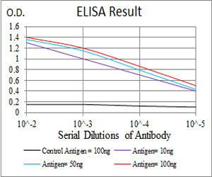 Figure 1:Black line: Control Antigen (100 ng); Purple line: Antigen(10ng); Blue line: Antigen (50 ng); Red line: Antigen (100 ng);