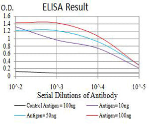 Figure 1:Black line: Control Antigen (100 ng);Purple line: Antigen (10ng); Blue line: Antigen (50 ng); Red line:Antigen (100 ng)