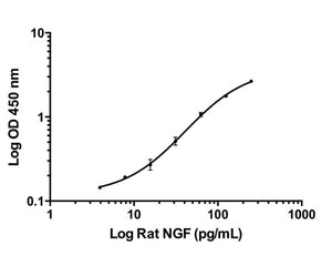 NGF Rapid ELISA Kit: Rat, Guinea Pig (2 Plates)