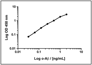 Oligomeric Amyloid-beta ELISA Kit (2 plates)