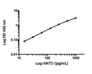 Neurotrophin 3 (NT3) Rapid ELISA Kit: Human, Rat and Mouse (2 Plates)