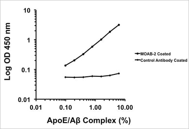 Apolipoprotein E/beta-Amyloid (ApoE/A beta) Complex ELISA Kit (2 Plates)