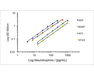 Multi-Neurotrophin Rapid Screening ELISA Kit: Human