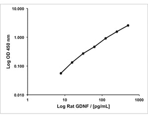 GDNF Rapid ELISA Kit: Rat (1 plate)