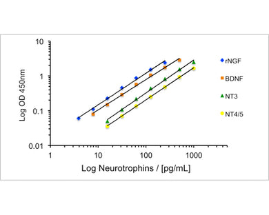 Multi-Neurotrophin Rapid Screening ELISA Kit: Rat