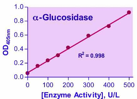 QuantiChrom™ ?-Glucosidase Assay Kit