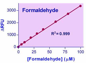 QuantiChrom™ Formaldehyde Assay Kit