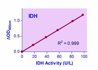 Isocitrate Dehydrogenase Assay Kit