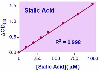 Sialic acid Assay Kit (DSLA-100)