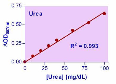Urea Assay Kit II (DUR2-100)