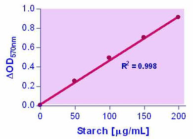 Starch Assay Kit
