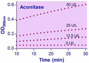 Aconitase Assay Kit