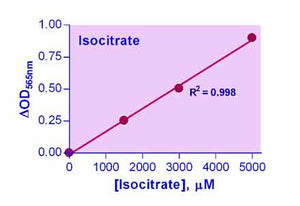 Isocitrate Assay Kit (ECIC-100)
