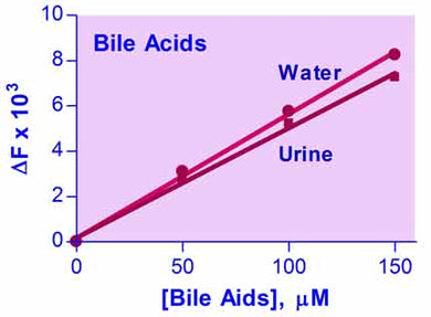 Bile Acid Assay Kit