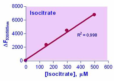 Isocitrate Assay Kit (EFIC-100)