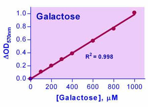 EnzyChrom™ Galactose Assay Kit
