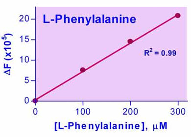 Phenylalanine Assay Kit
