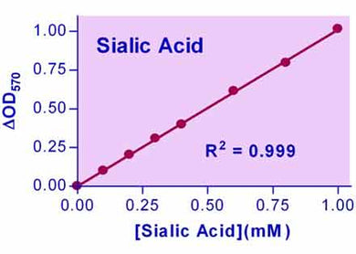 Sialic acid Assay Kit (ESLA-100)