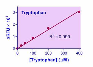 Tryptophan Assay Kit