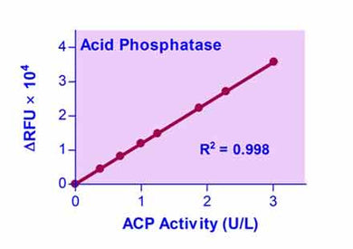 Acid Phosphatase Fluorimetric Assay Kit