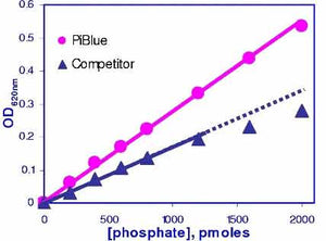 Phosphate Assay Kit (POPB-500)