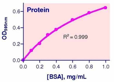 Protein Assay Kit (QCPR-500)