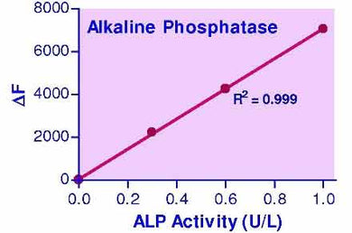 Alkaline Phosphatase Assay Kit (QFAP-100)