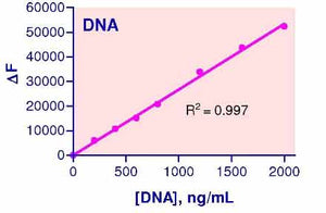 DNA Assay Kit