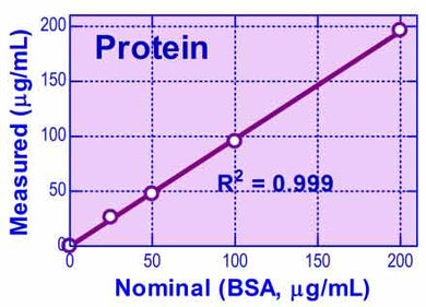 Protein Assay Kit (QFPR-200)