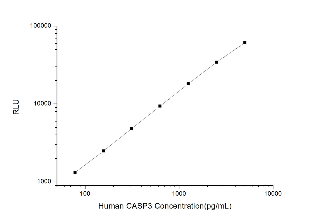 Human CASP3 (Caspase 3) CLIA Kit