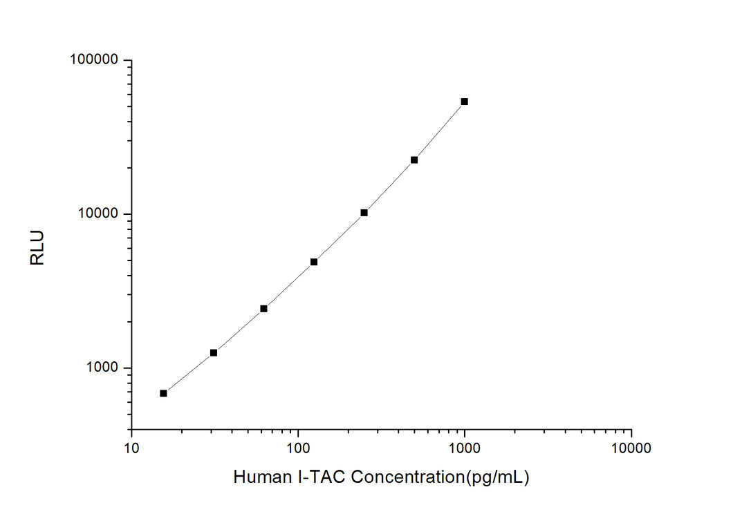 Human I-TAC (Interferon Inducible T-cell Alpha Chemoattractant) CLIA Kit