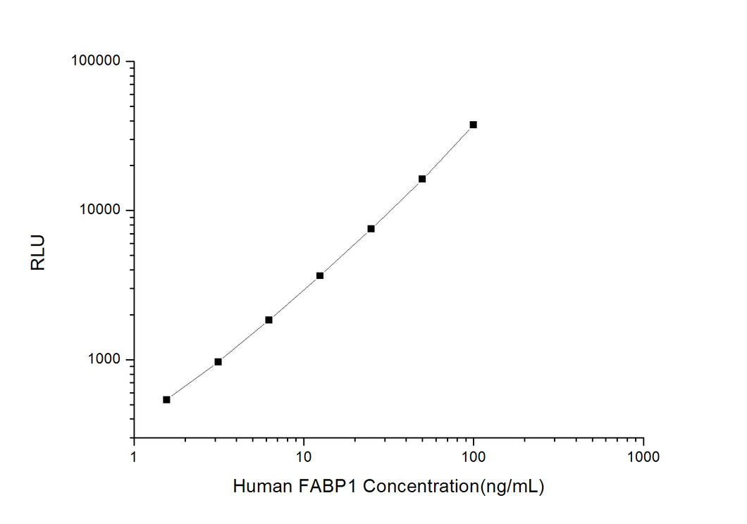 Human FABP1 (Fatty Acid Binding Protein 1, Liver) CLIA Kit