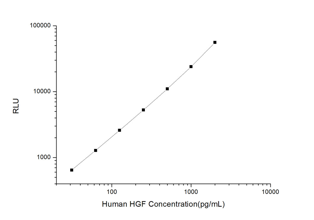 Human HGF (Hepatocyte Growth Factor) CLIA Kit