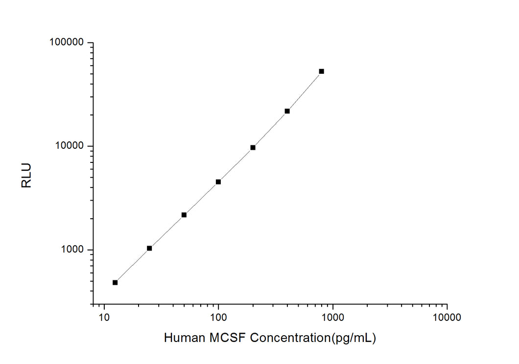 Human MCSF (Macrophage Colony Stimulating Factor 1) CLIA Kit