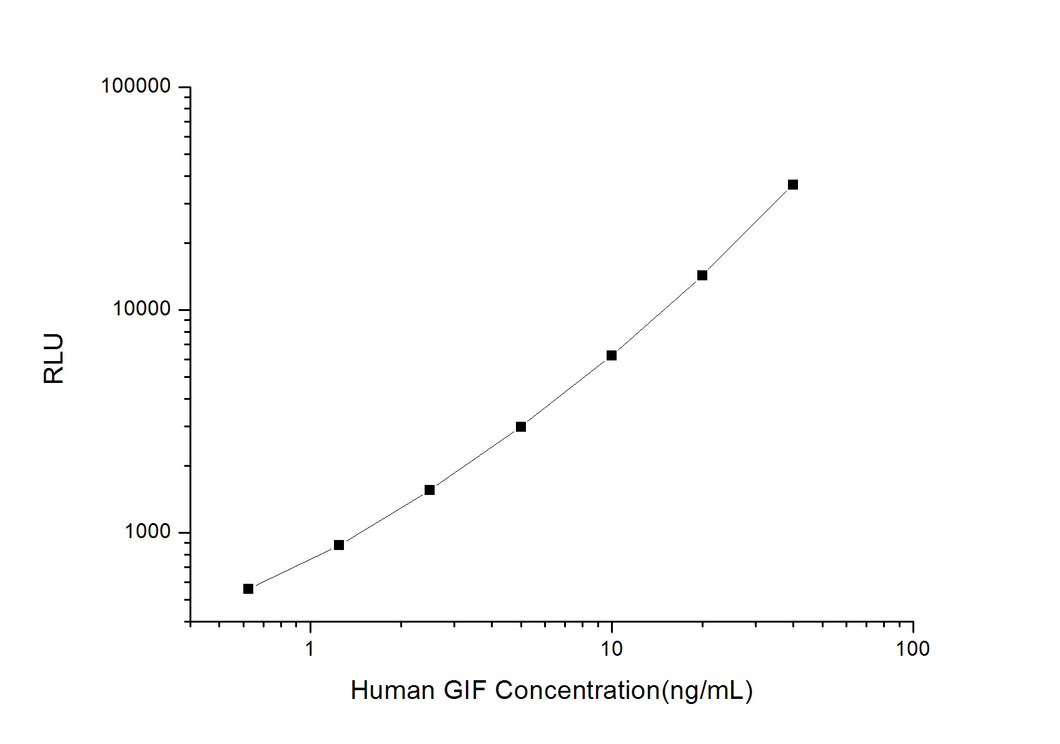 Human GIF (Gastric Intrinsic Factor) CLIA Kit