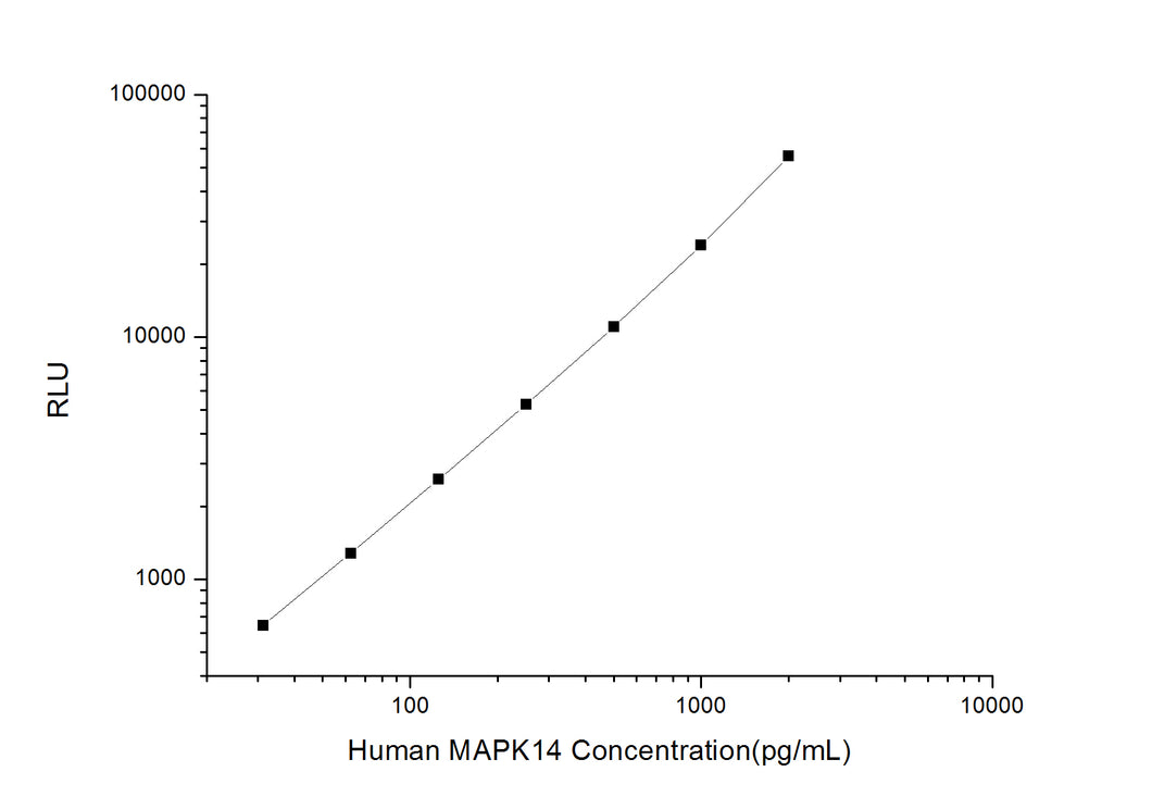 Human MAPK14 (Mitogen Activated Protein Kinase 14) CLIA Kit