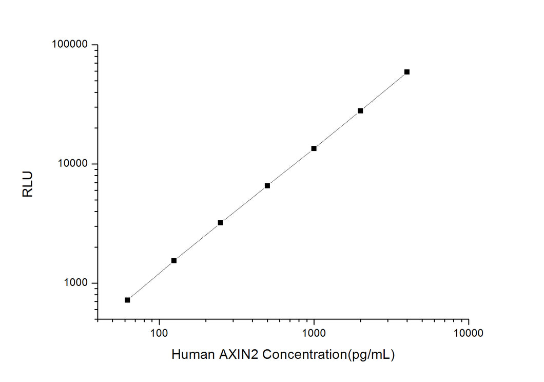 Human AXIN2 (Axis Inhibition Protein 2) CLIA Kit